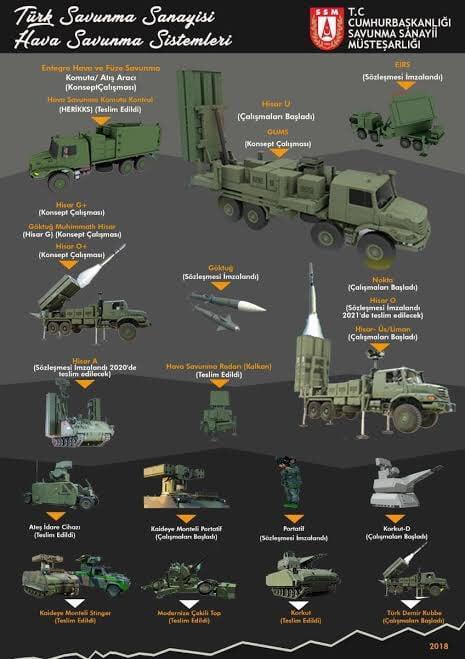 Siper Hisar U Yüksek irtifa uzun menzilli hava savunma sistemi