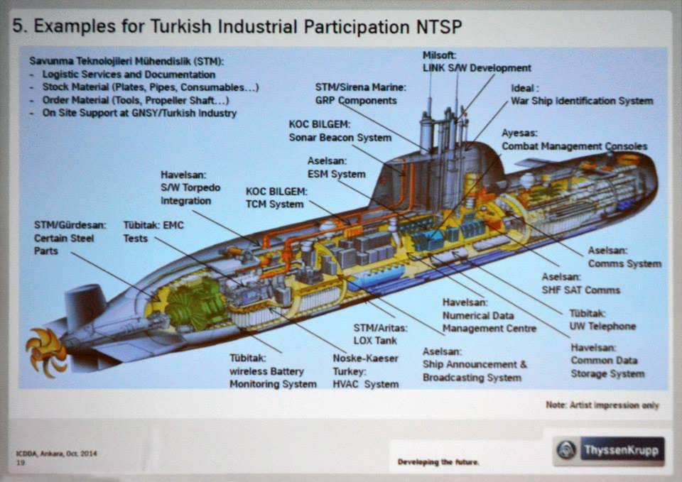 Reis Sınıfı denizaltı yeni tip denizaltı ytdp type 214 tn alman türk ortaklığı
