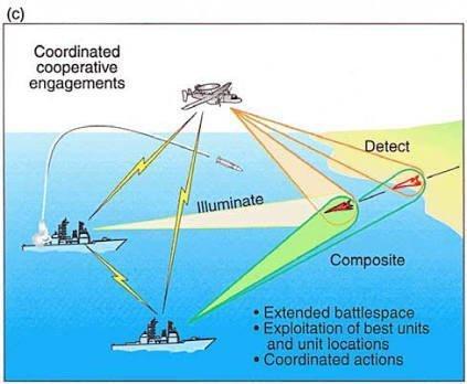 sensör ağ merkezli harp durumsal farkındalık