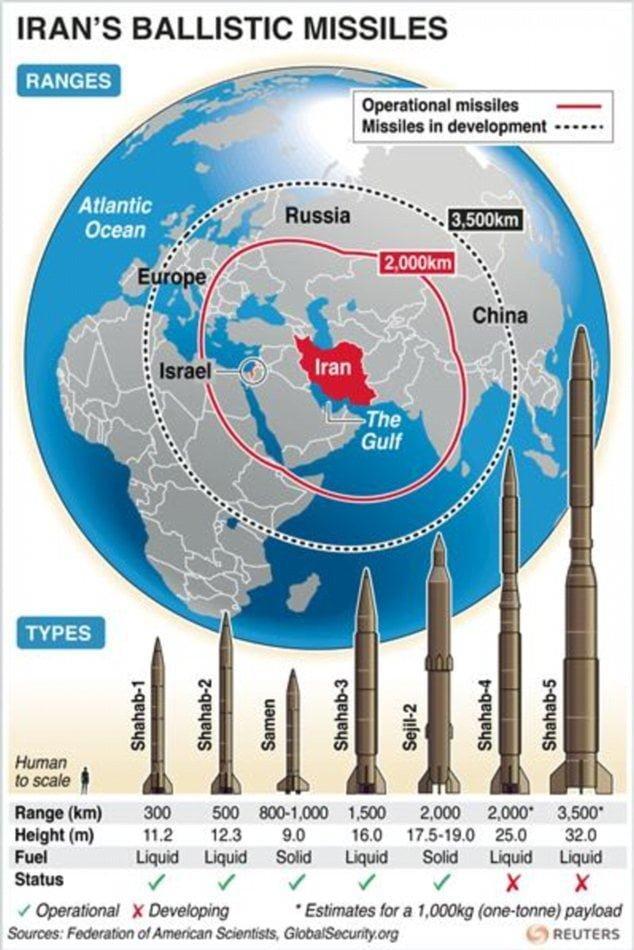 iran balistik füze menzilleri